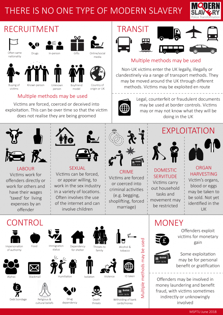 Modern day slavery graphic by MSPTU